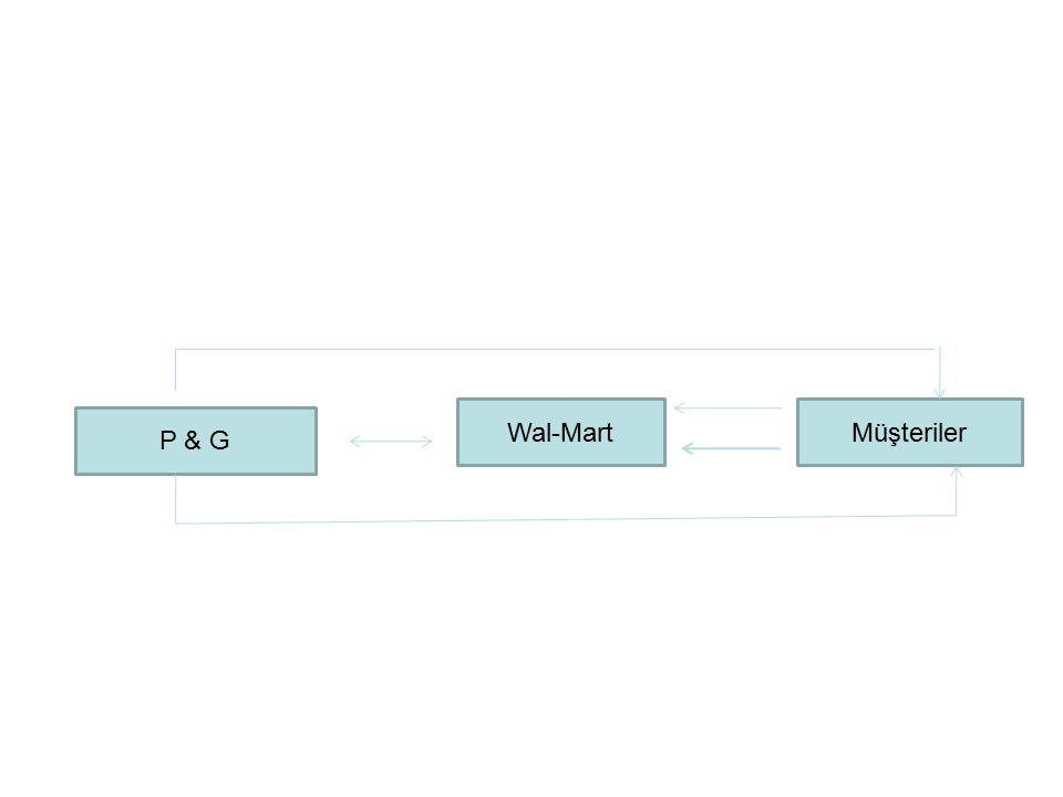 Wal-Mart Müşteriler P & G