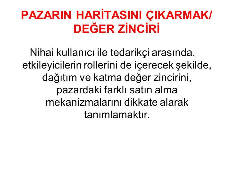 PAZARIN HARİTASINI ÇIKARMAK/ DEĞER ZİNCİRİ