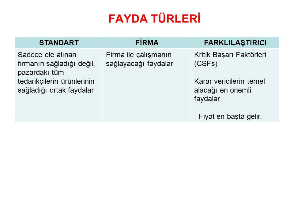 FAYDA TÜRLERİ STANDART FİRMA FARKLILAŞTIRICI