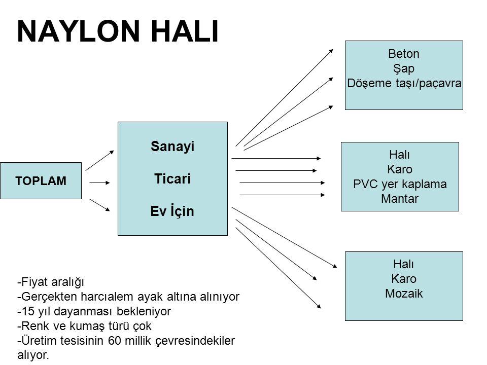 NAYLON HALI Sanayi Ticari Ev İçin Beton Şap Döşeme taşı/paçavra Halı