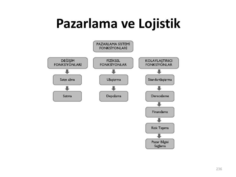 Pazarlama ve Lojistik