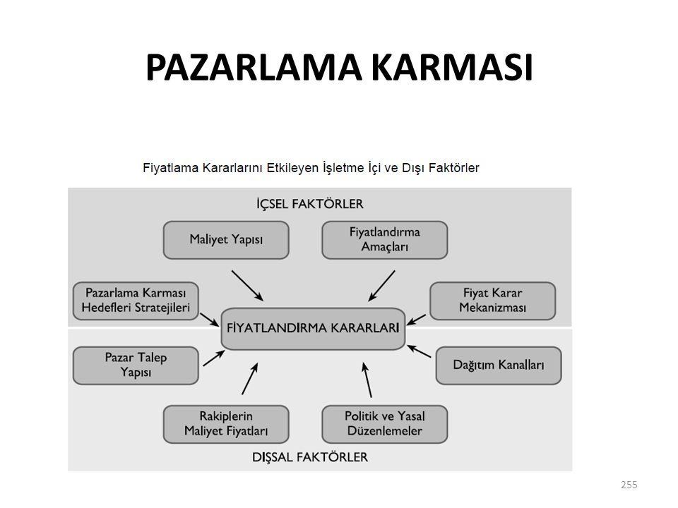 PAZARLAMA KARMASI