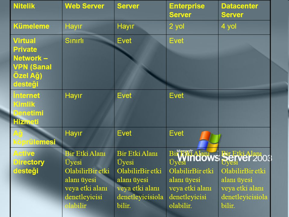 Nitelik Web Server. Server. Enterprise Server. Datacenter Server. Kümeleme. Hayır. 2 yol. 4 yol.