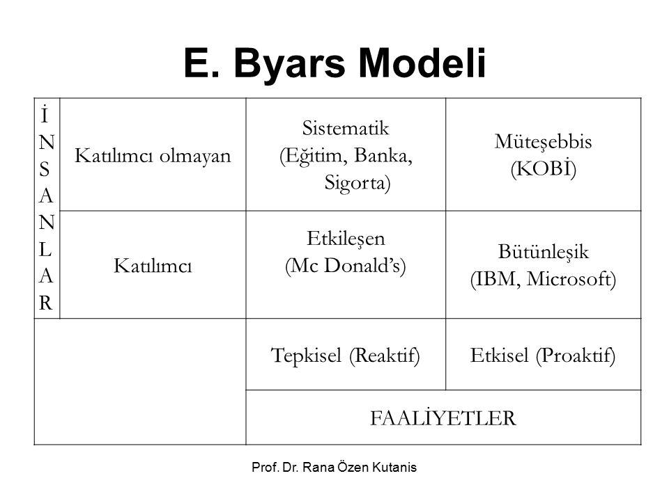 E. Byars Modeli İ N S A L R Katılımcı olmayan Sistematik