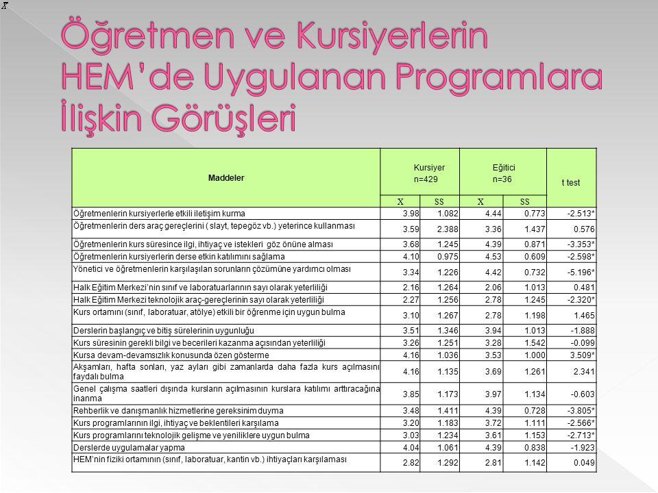 Öğretmen ve Kursiyerlerin HEM'de Uygulanan Programlara İlişkin Görüşleri