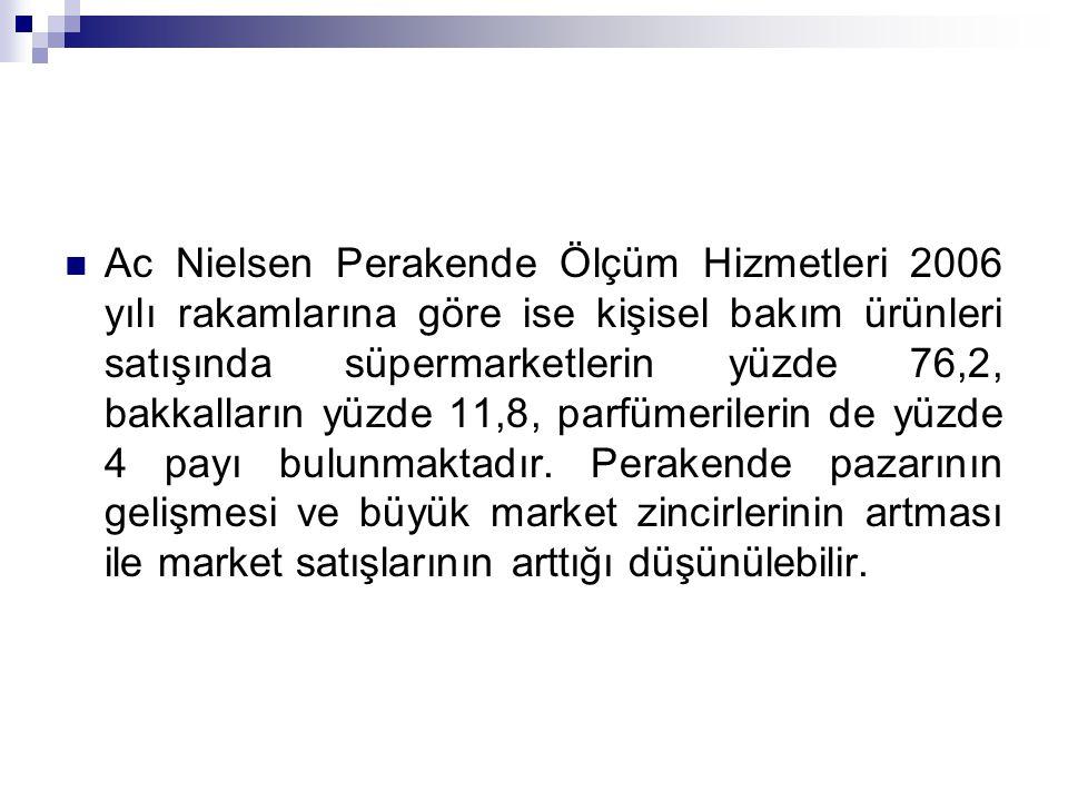Ac Nielsen Perakende Ölçüm Hizmetleri 2006 yılı rakamlarına göre ise kişisel bakım ürünleri satışında süpermarketlerin yüzde 76,2, bakkalların yüzde 11,8, parfümerilerin de yüzde 4 payı bulunmaktadır.