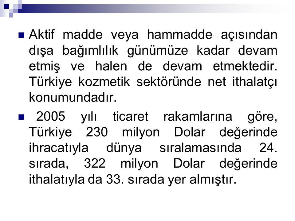 Aktif madde veya hammadde açısından dışa bağımlılık günümüze kadar devam etmiş ve halen de devam etmektedir. Türkiye kozmetik sektöründe net ithalatçı konumundadır.