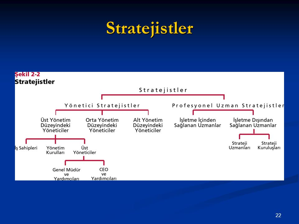 Stratejistler