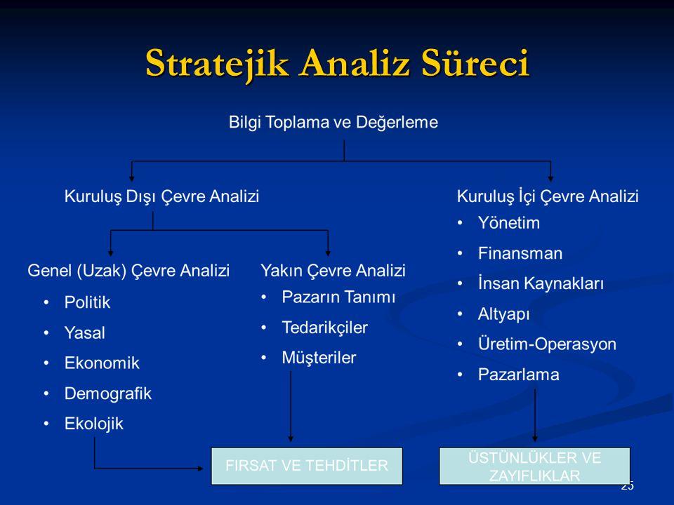 Stratejik Analiz Süreci