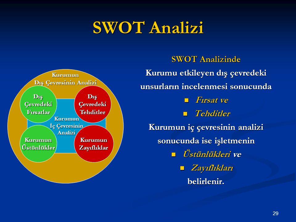 SWOT Analizi SWOT Analizinde Kurumu etkileyen dış çevredeki