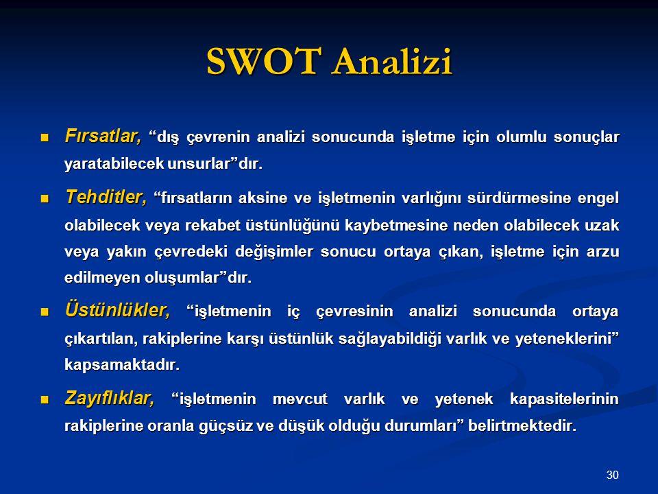 SWOT Analizi Fırsatlar, dış çevrenin analizi sonucunda işletme için olumlu sonuçlar yaratabilecek unsurlar dır.
