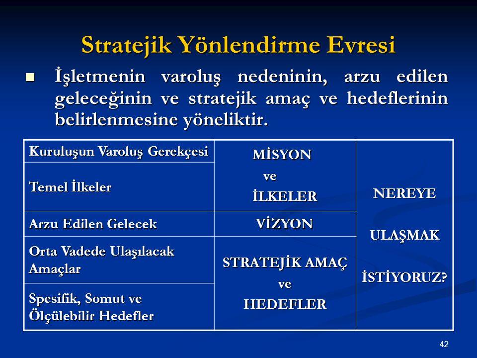 Stratejik Yönlendirme Evresi