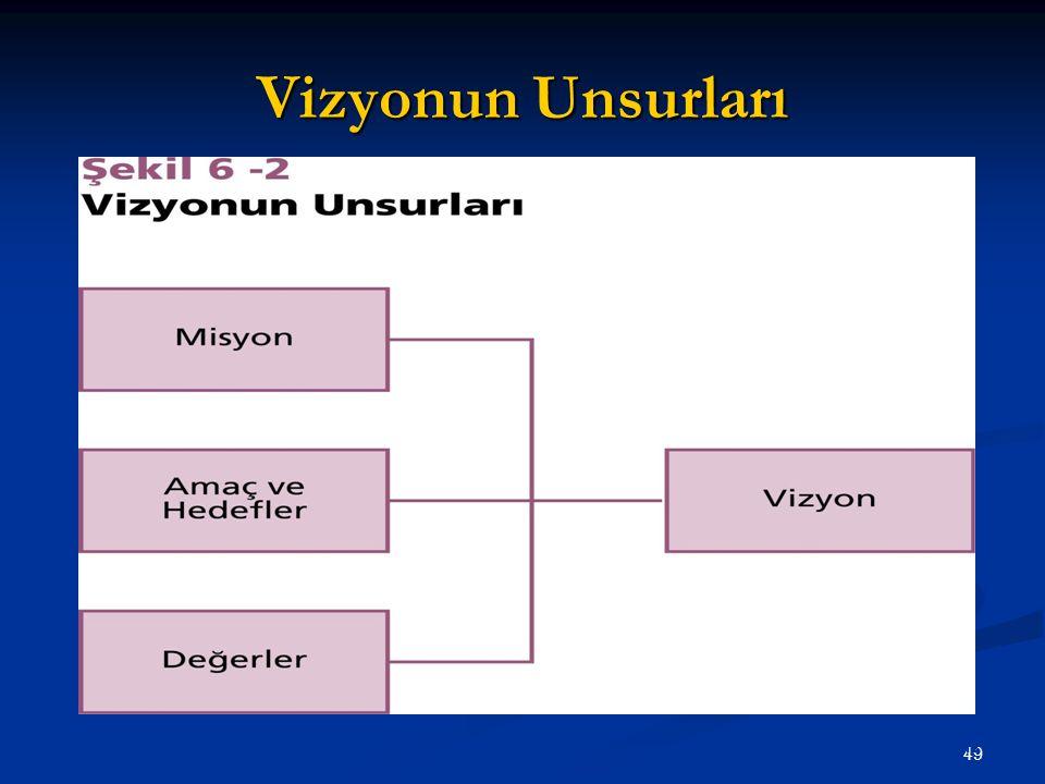 Vizyonun Unsurları  Ülgen&Mirze 2004