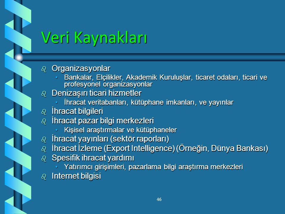 Veri Kaynakları Organizasyonlar Denizaşırı ticari hizmetler