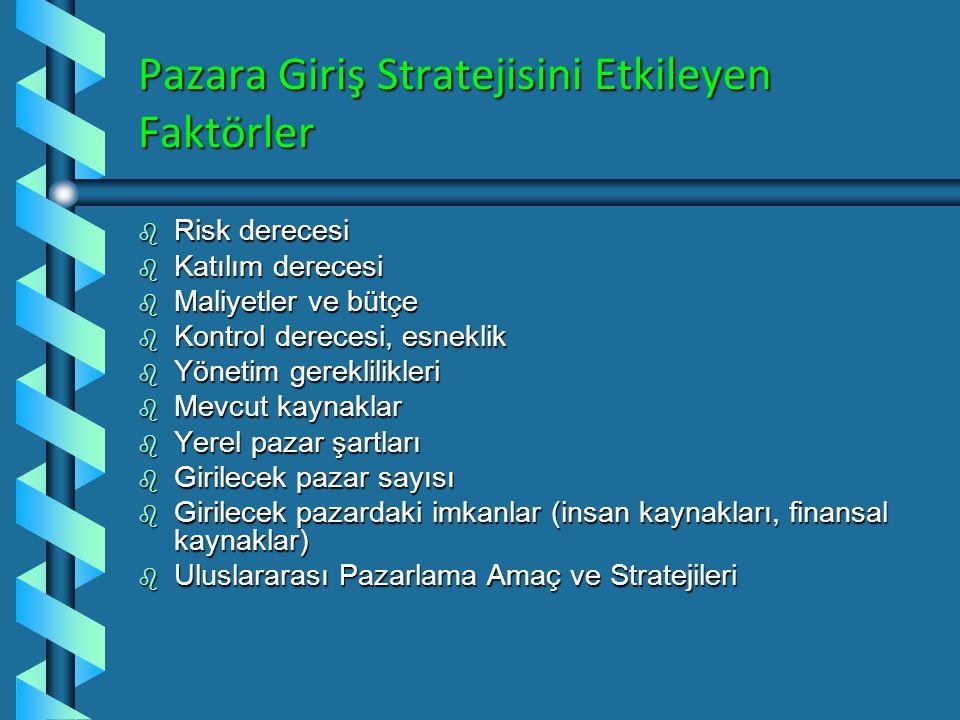 Pazara Giriş Stratejisini Etkileyen Faktörler
