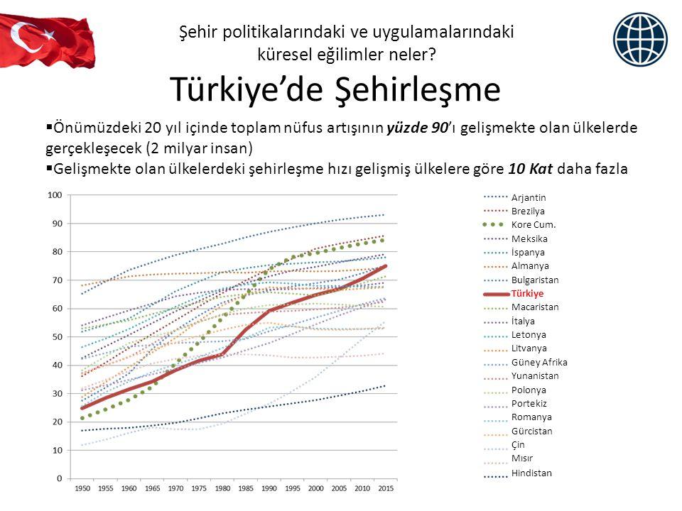 Türkiye'de Şehirleşme