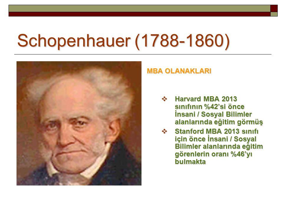 Schopenhauer (1788-1860) MBA OLANAKLARI