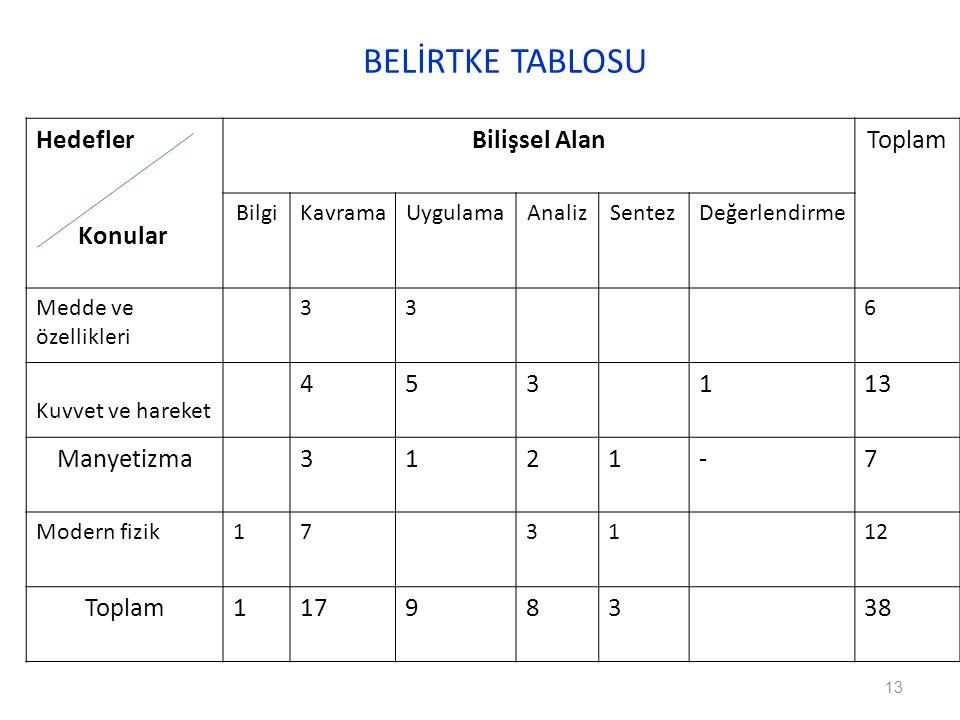 BELİRTKE TABLOSU Hedefler Konular Bilişsel Alan Toplam 4 5 1 13