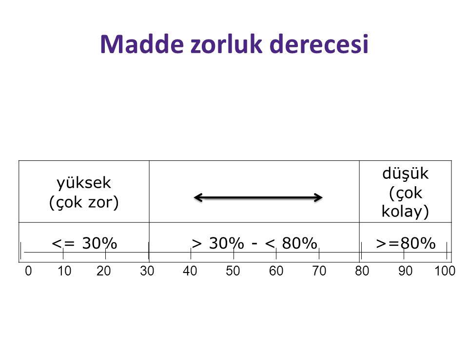Madde zorluk derecesi yüksek (çok zor) düşük (çok kolay) <= 30%