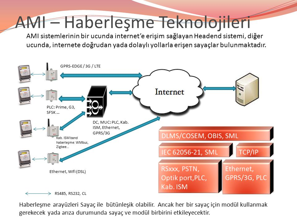 AMI – Haberleşme Teknolojileri