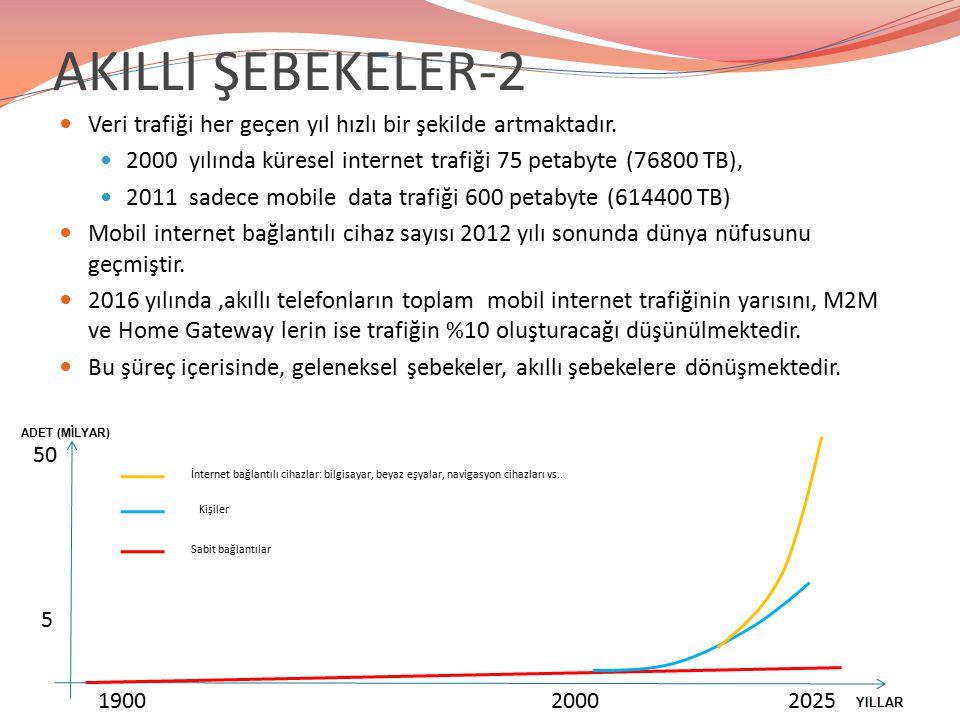 AKILLI ŞEBEKELER-2 Veri trafiği her geçen yıl hızlı bir şekilde artmaktadır. 2000 yılında küresel internet trafiği 75 petabyte (76800 TB),