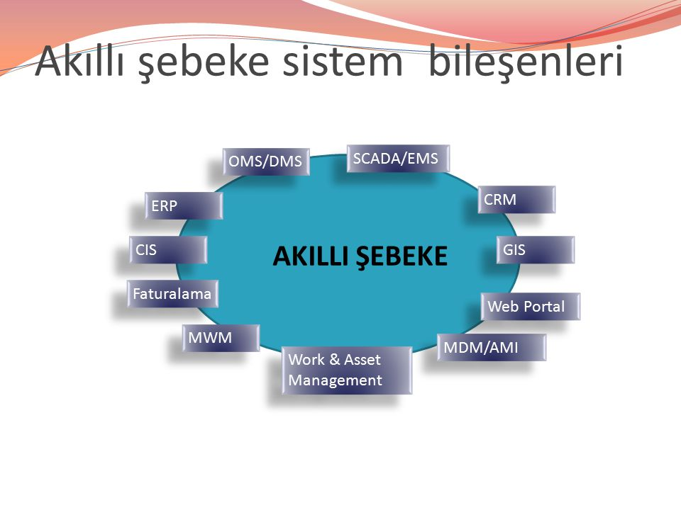 Akıllı şebeke sistem bileşenleri