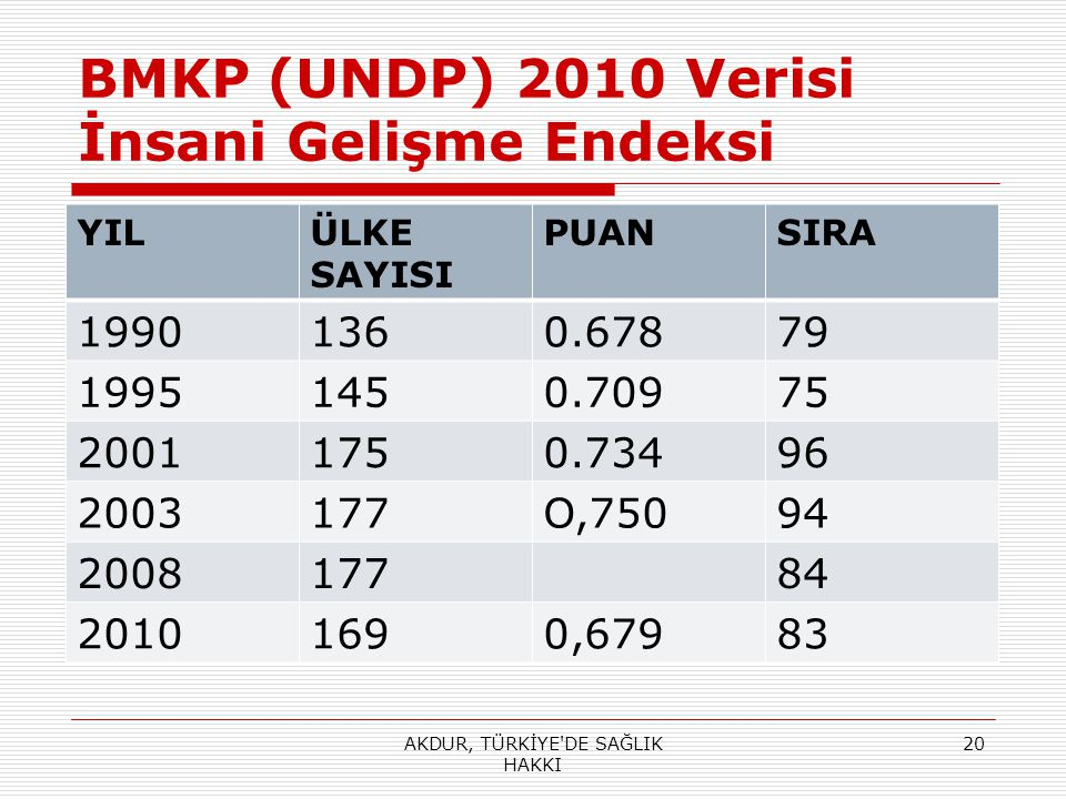 BMKP (UNDP) 2010 Verisi İnsani Gelişme Endeksi