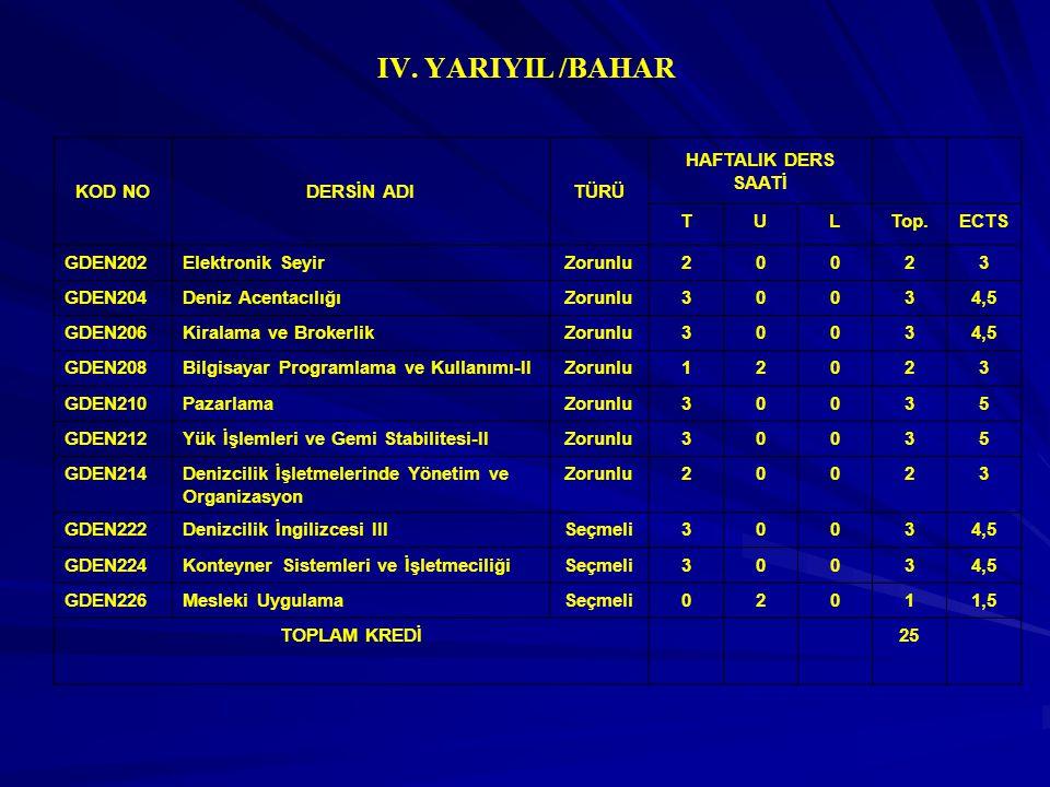IV. YARIYIL /BAHAR KOD NO DERSİN ADI TÜRÜ HAFTALIK DERS SAATİ T U L