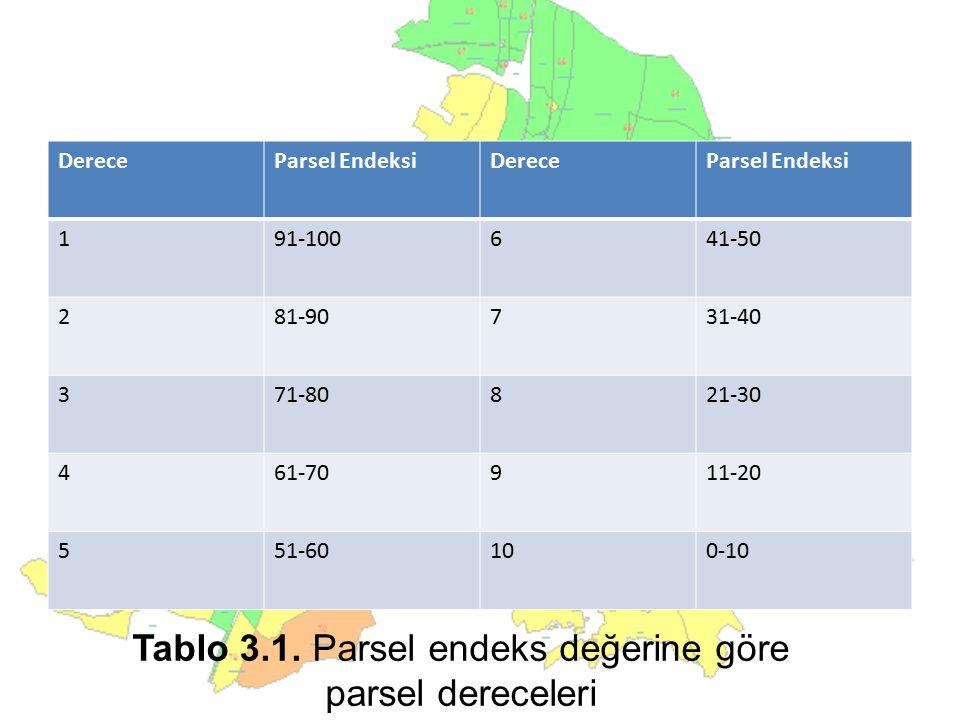 Tablo 3.1. Parsel endeks değerine göre parsel dereceleri