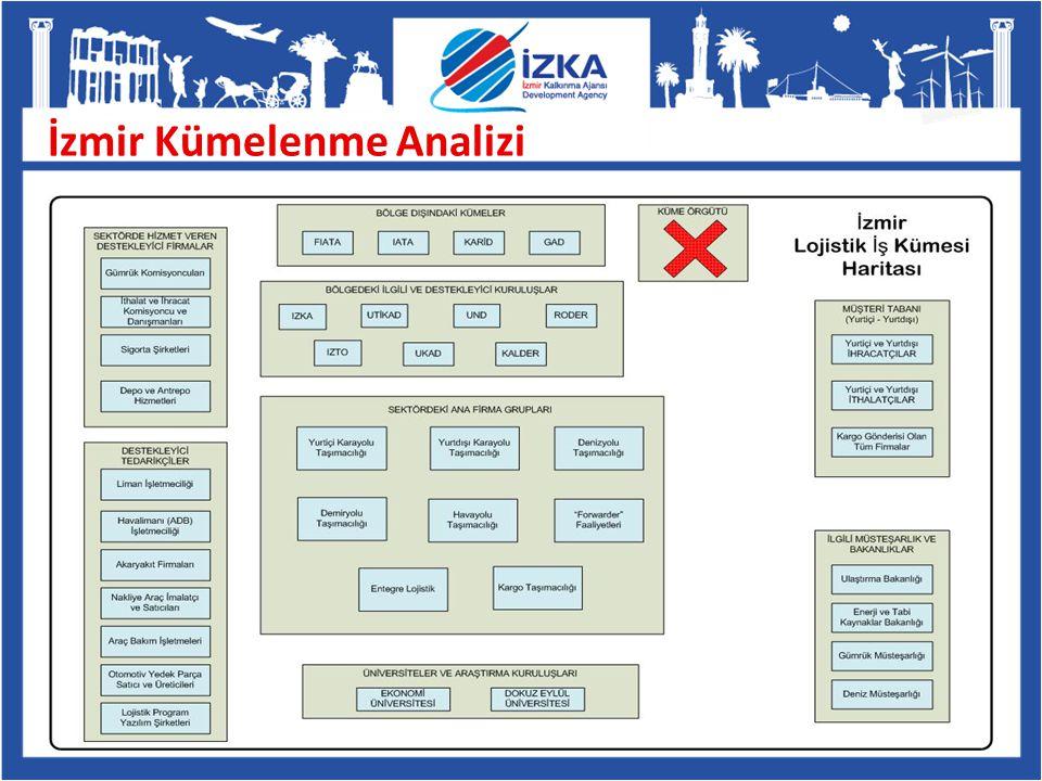İzmir Kümelenme Analizi
