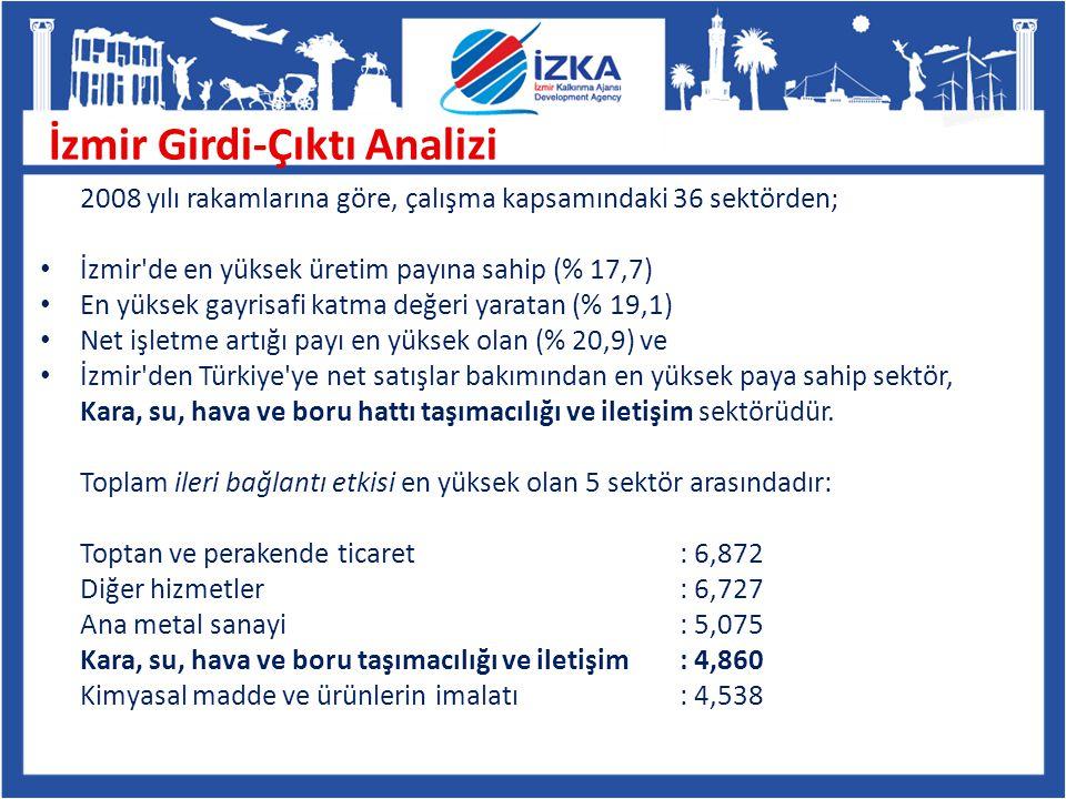 İzmir Girdi-Çıktı Analizi