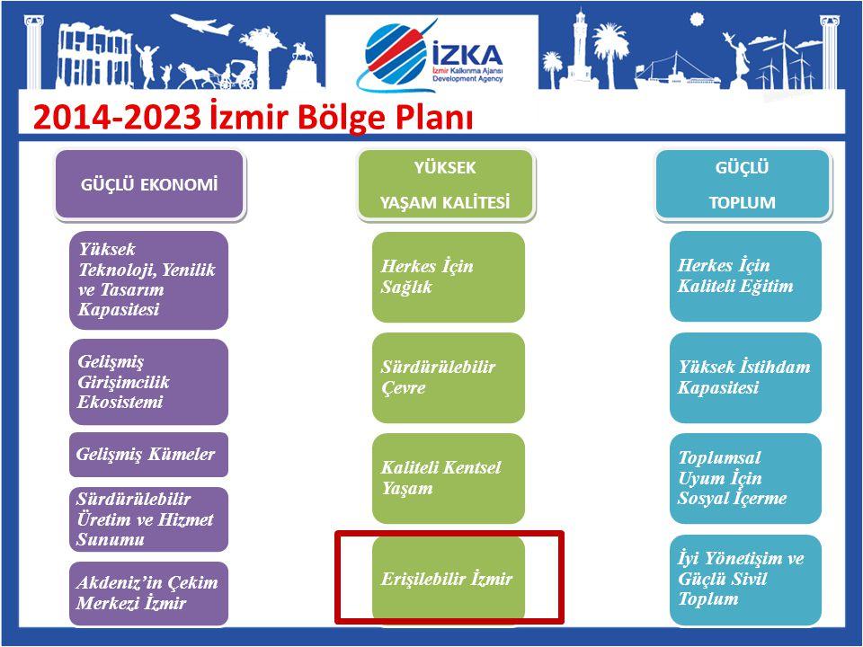 2014-2023 İzmir Bölge Planı GÜÇLÜ EKONOMİ YÜKSEK YAŞAM KALİTESİ GÜÇLÜ