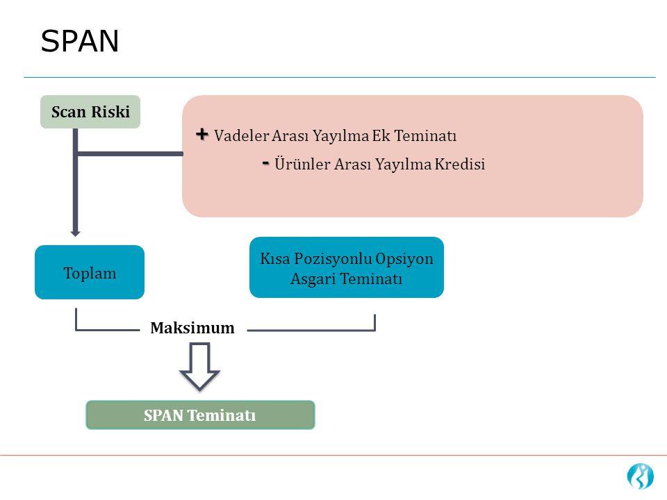 Kısa Pozisyonlu Opsiyon Asgari Teminatı