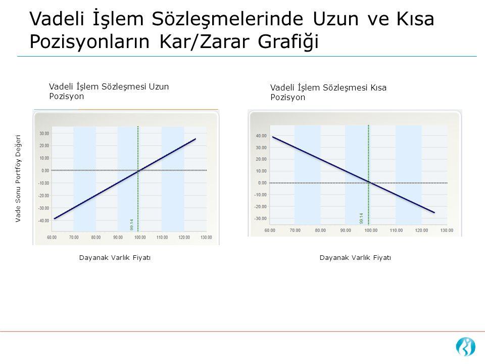 Vadeli İşlem Sözleşmelerinde Uzun ve Kısa Pozisyonların Kar/Zarar Grafiği