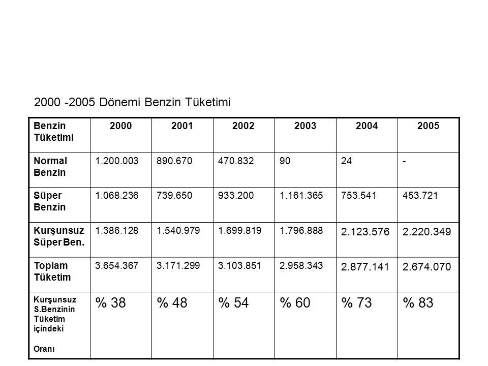 2000 -2005 Dönemi Benzin Tüketimi