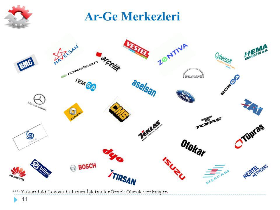 Ar-Ge Merkezleri ***: Yukarıdaki Logosu bulunan İşletmeler Örnek Olarak verilmiştir.