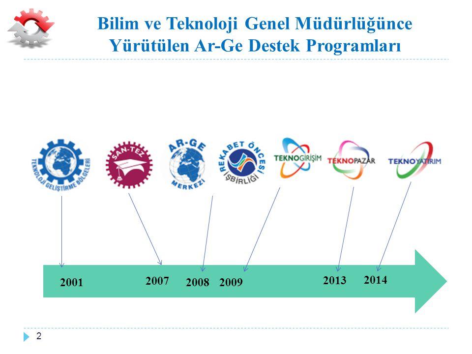 Bilim ve Teknoloji Genel Müdürlüğünce Yürütülen Ar-Ge Destek Programları