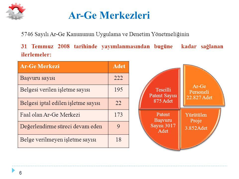 Ar-Ge Merkezleri 5746 Sayılı Ar-Ge Kanununun Uygulama ve Denetim Yönetmeliğinin.