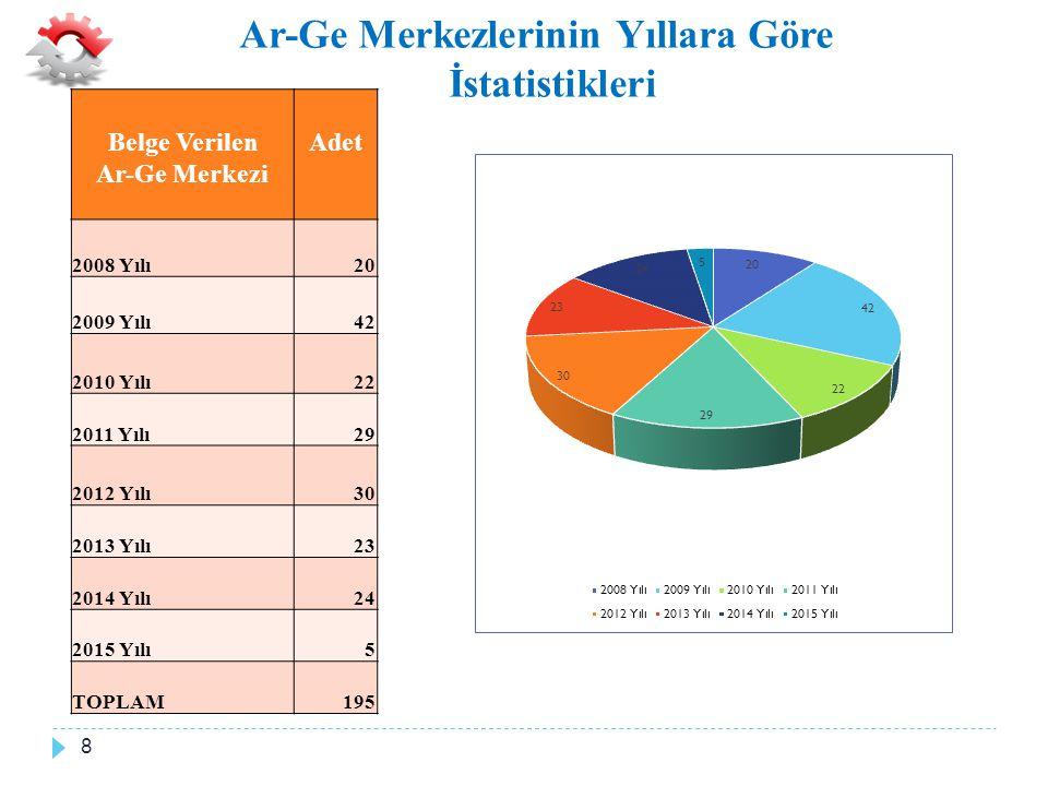 Ar-Ge Merkezlerinin Yıllara Göre İstatistikleri