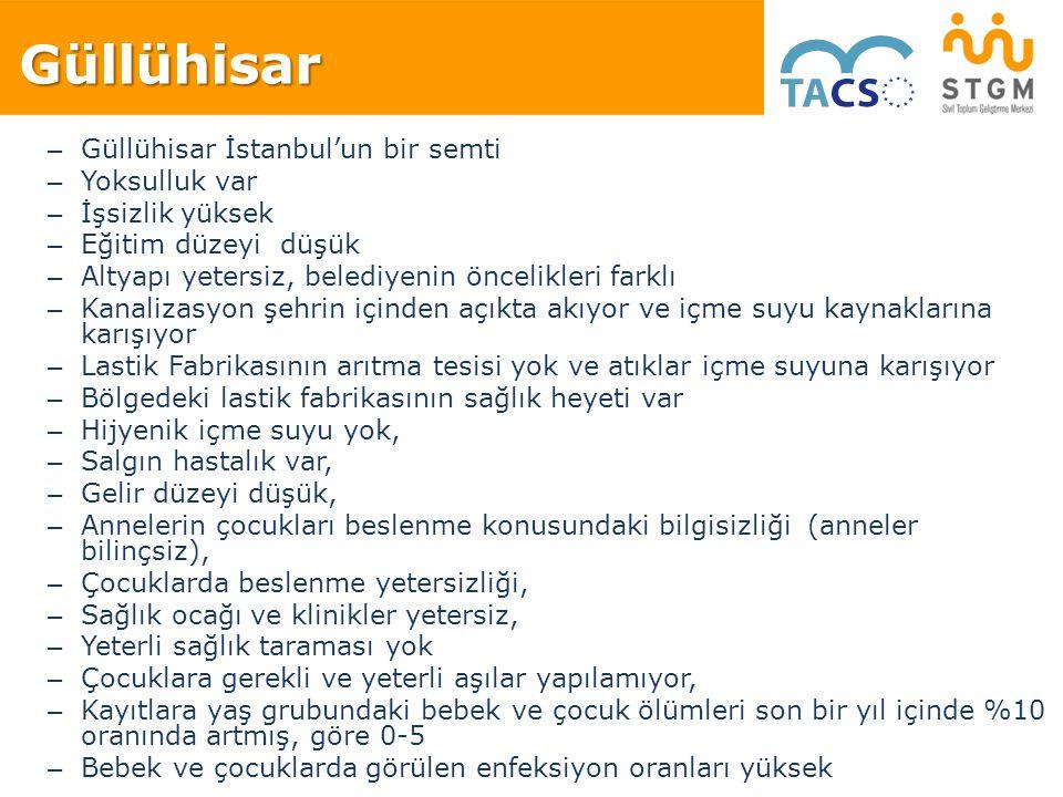Güllühisar Güllühisar İstanbul'un bir semti Yoksulluk var