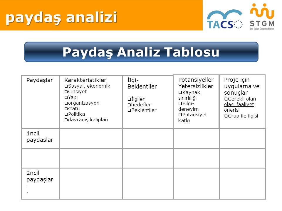 paydaş analizi Paydaş Analiz Tablosu Paydaşlar Karakteristikler