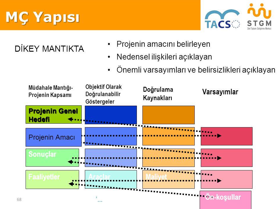MÇ Yapısı DİKEY MANTIKTA Projenin amacını belirleyen