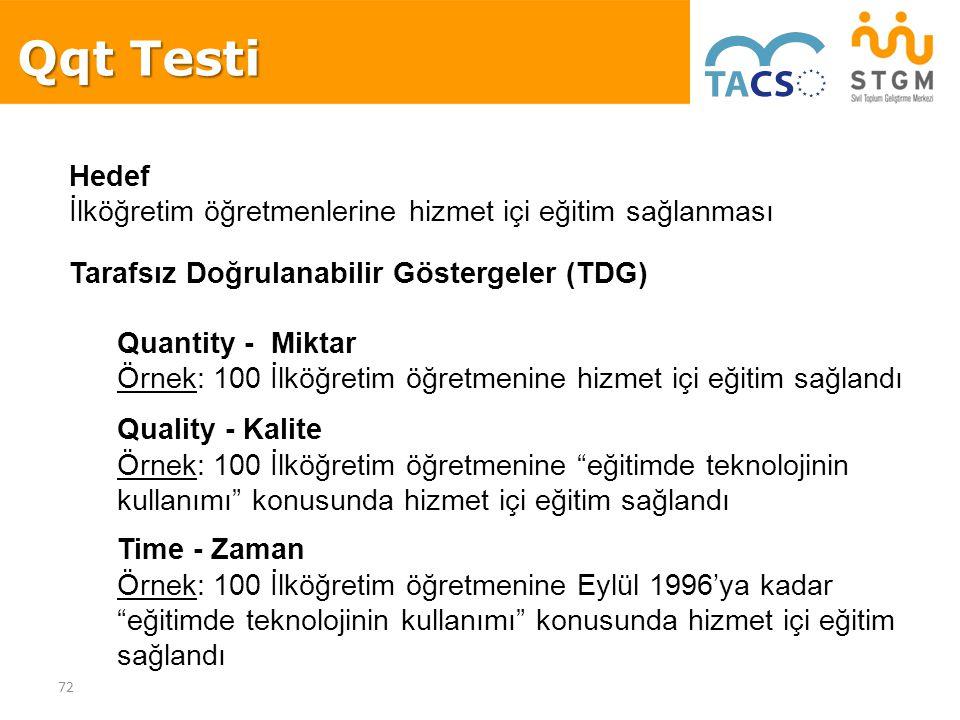 Qqt Testi Hedef İlköğretim öğretmenlerine hizmet içi eğitim sağlanması