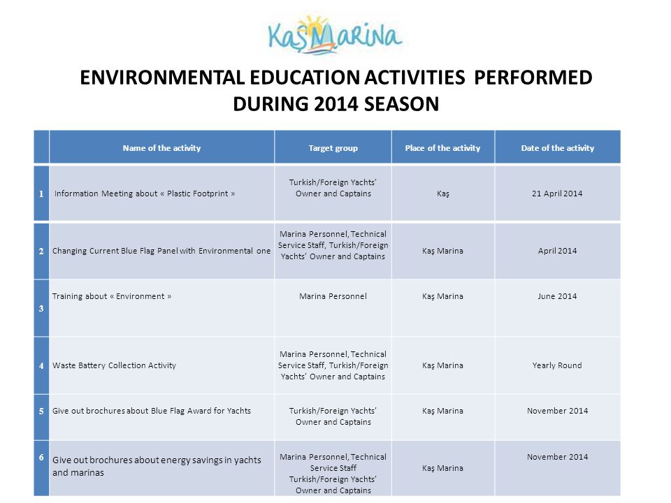 ENVIRONMENTAL EDUCATION ACTIVITIES PERFORMED DURING 2014 SEASON