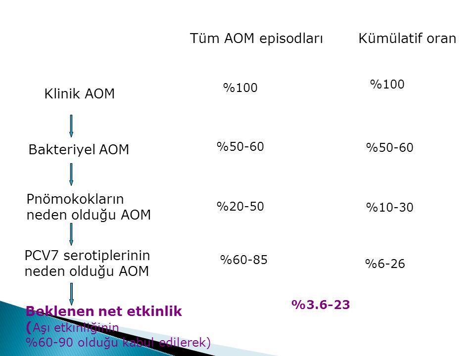Tüm AOM episodları Kümülatif oran Klinik AOM Bakteriyel AOM