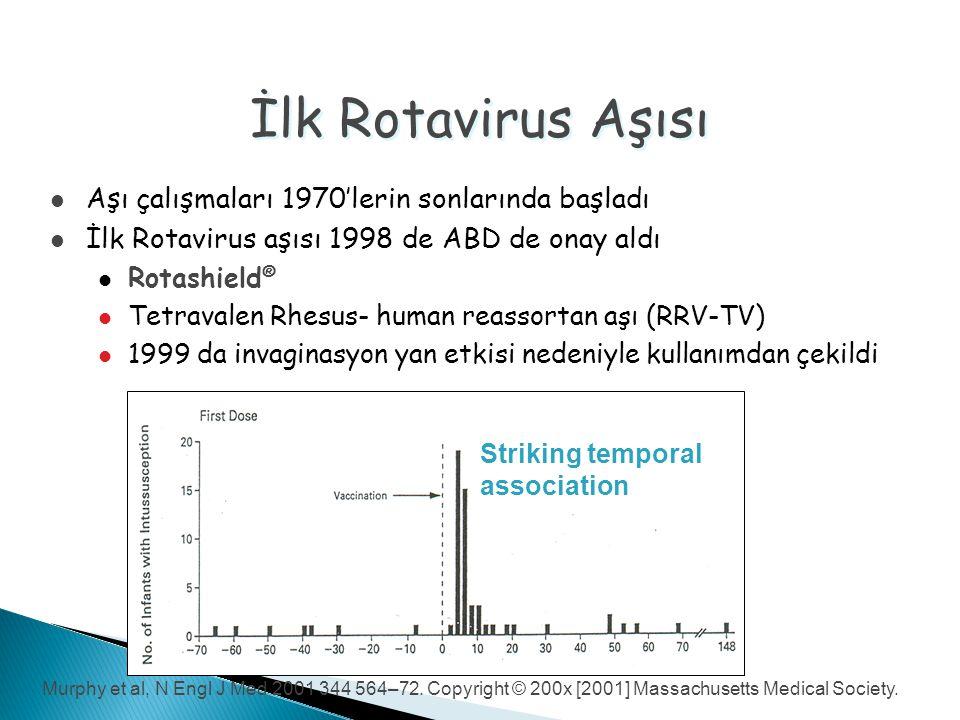 İlk Rotavirus Aşısı Aşı çalışmaları 1970'lerin sonlarında başladı