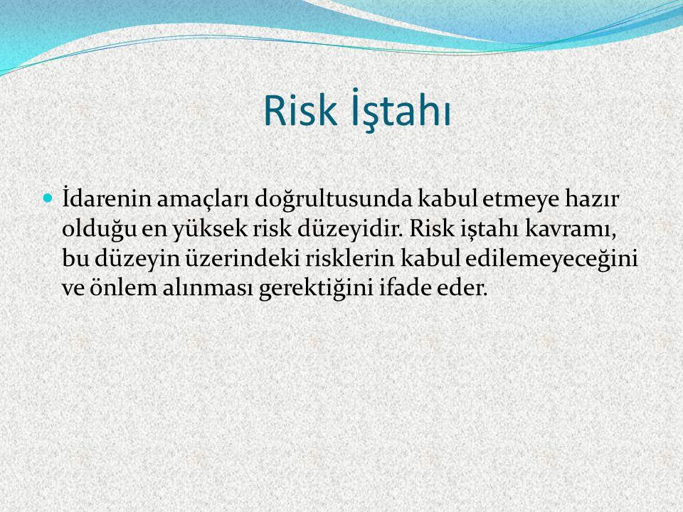 Risk İştahı