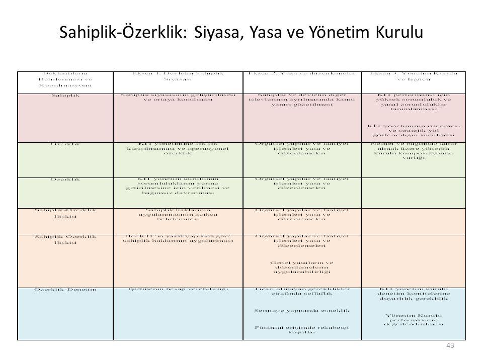 Sahiplik-Özerklik: Siyasa, Yasa ve Yönetim Kurulu