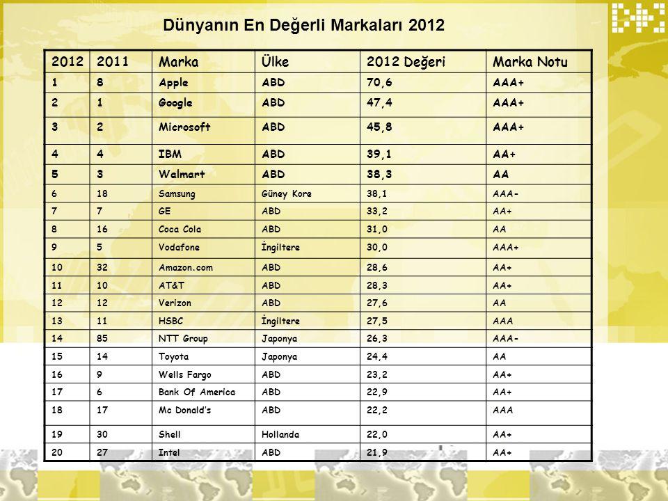 Dünyanın En Değerli Markaları 2012