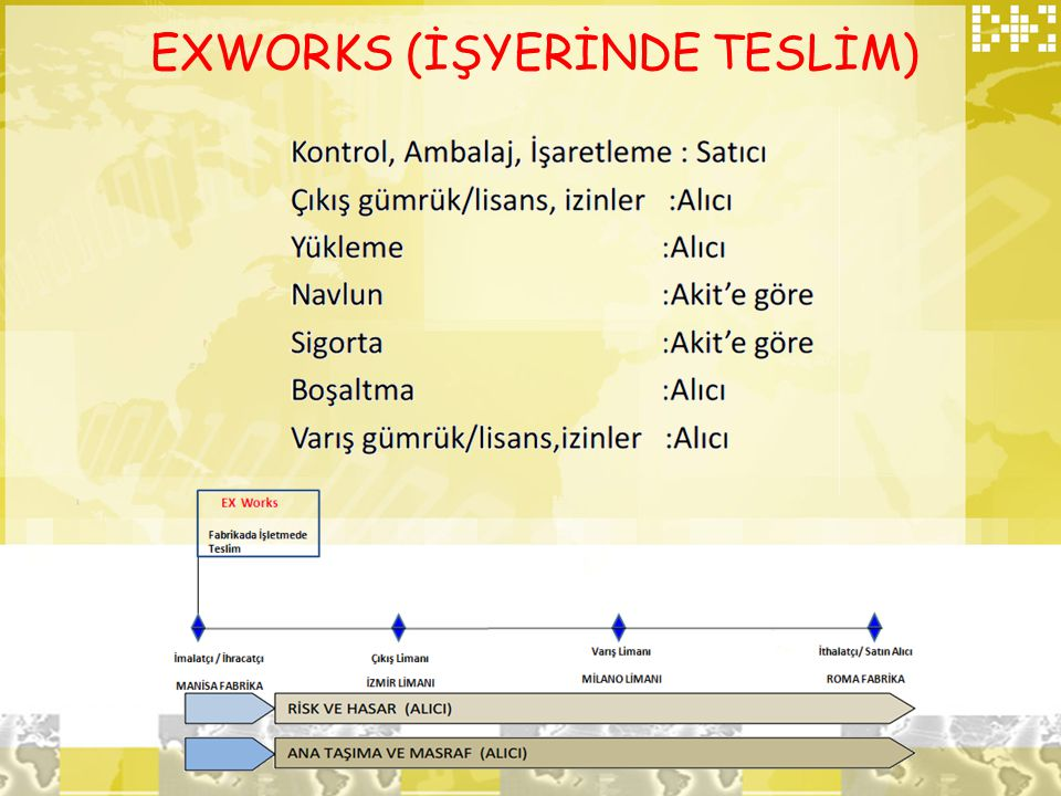 EXWORKS (İŞYERİNDE TESLİM)